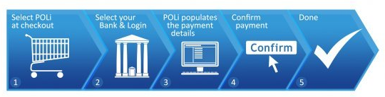 Purchase Casino Credits using Poli